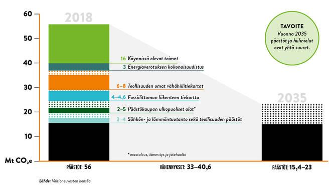 Graafi sektorikohtaisista päästövähennyksistä