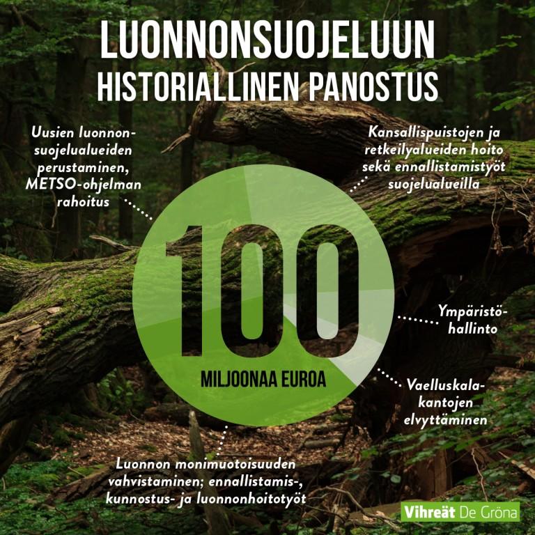 Historiallinen panostus luonnonsuojeluun